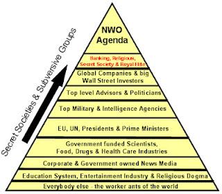 """NWO Macht-Pyramide II: """"Die Transnationale Herrscherklasse"""" – die Stufe unter der absoluten Spitze"""