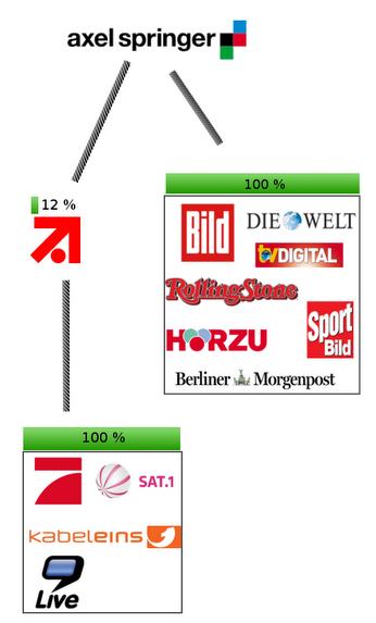 medienkonzerne-deutschland 2