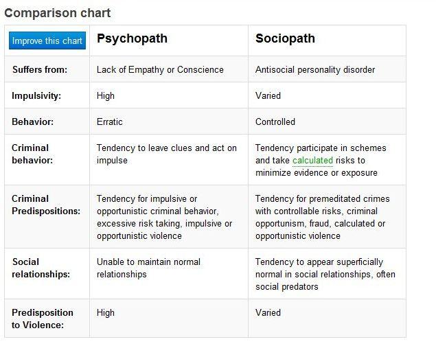 psychopath soziopath